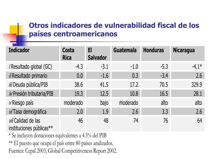 Otros indicadores de vulnerabilidad fiscal de los países centroamericanos