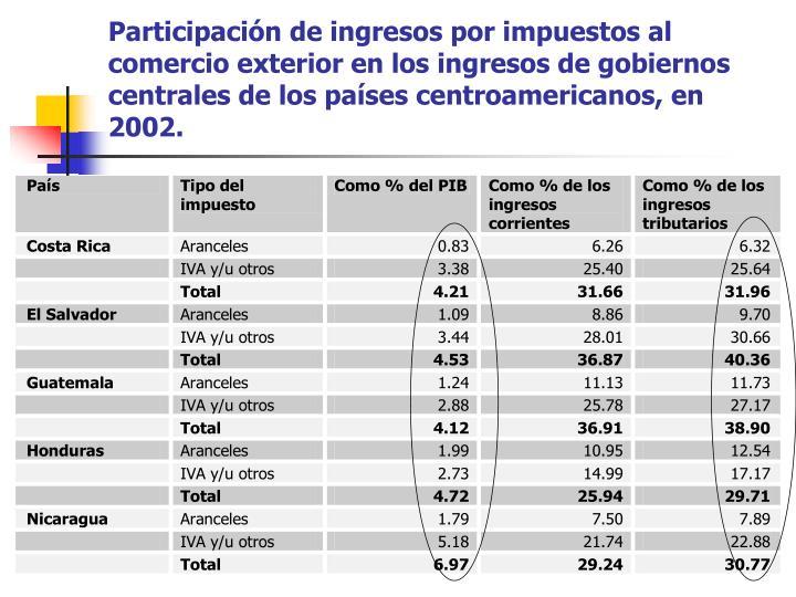 Participación de ingresos por impuestos al comercio exterior en los ingresos de gobiernos centrales de los países centroamericanos, en 2002.