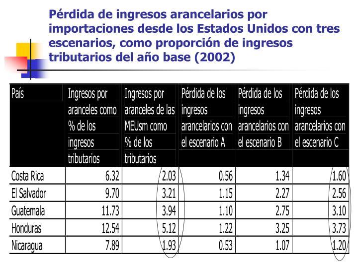 Pérdida de ingresos arancelarios por importaciones desde los Estados Unidos con tres escenarios, como proporción de ingresos tributarios del año base (2002)