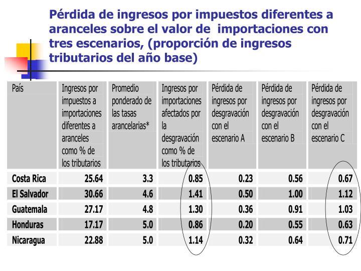 Pérdida de ingresos por impuestos diferentes a aranceles sobre el valor de  importaciones con tres escenarios, (proporción de ingresos tributarios del año base)