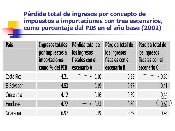 Pérdida total de ingresos por concepto de impuestos a importaciones con tres escenarios, como porcentaje del PIB en el año base (2002)