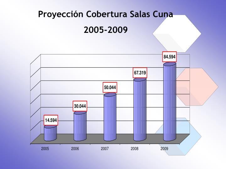Proyección Cobertura Salas Cuna