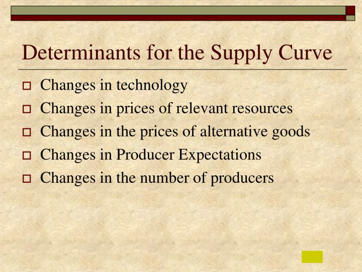 Determinant of supply curve