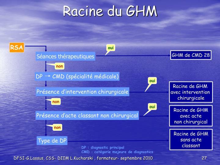 Racine du GHM