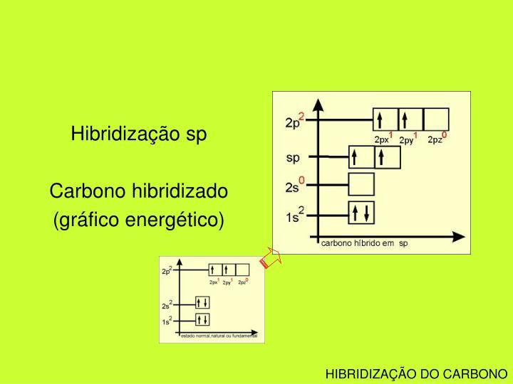 Hibridização sp