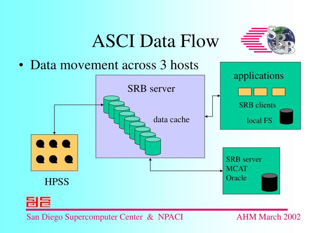 Data movement across 3 hosts