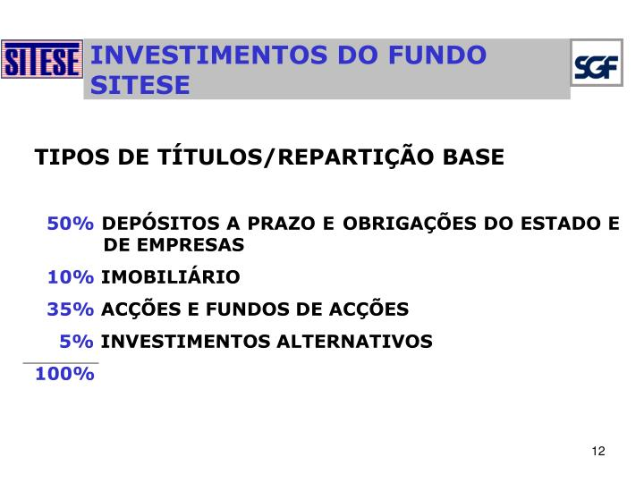 INVESTIMENTOS DO FUNDO SITESE