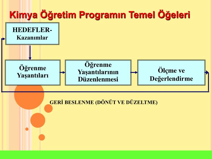 Kimya retim Programn Temel eleri