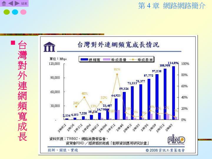 台灣對外連網頻寬成長