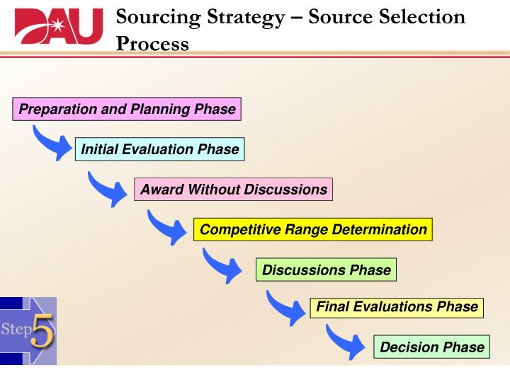 Sourcing Strategy – Source Selection Process