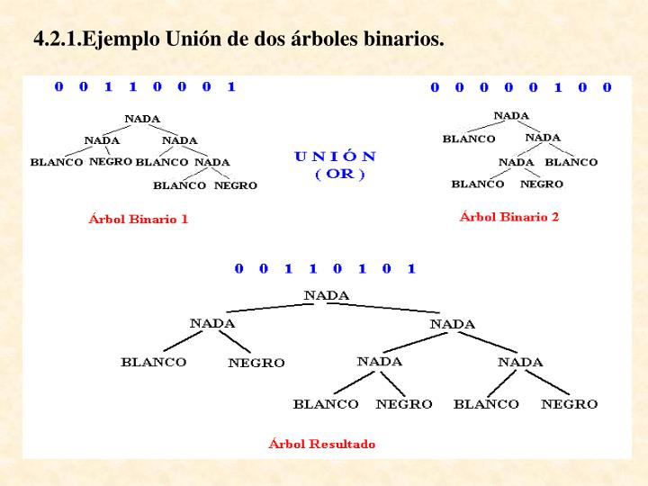 4.2.1.Ejemplo Unión de dos árboles binarios.