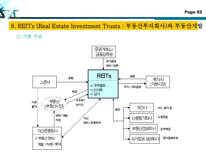8. REITs (Real Estate Investment Trusts :
