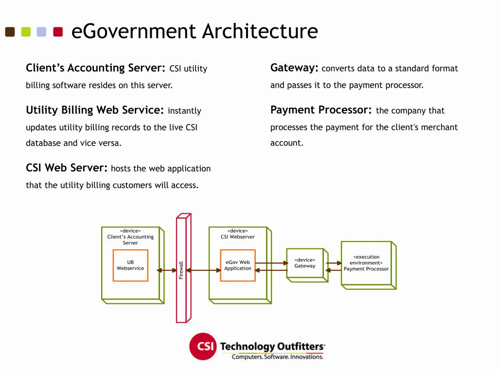 eGovernment Architecture