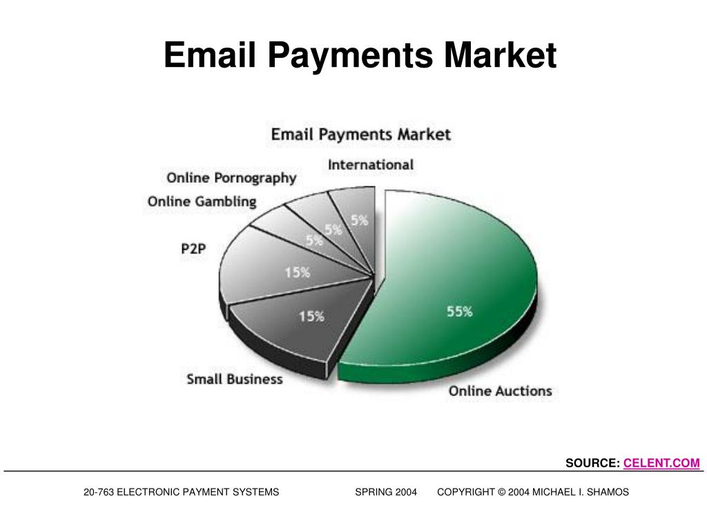 Email Payments Market