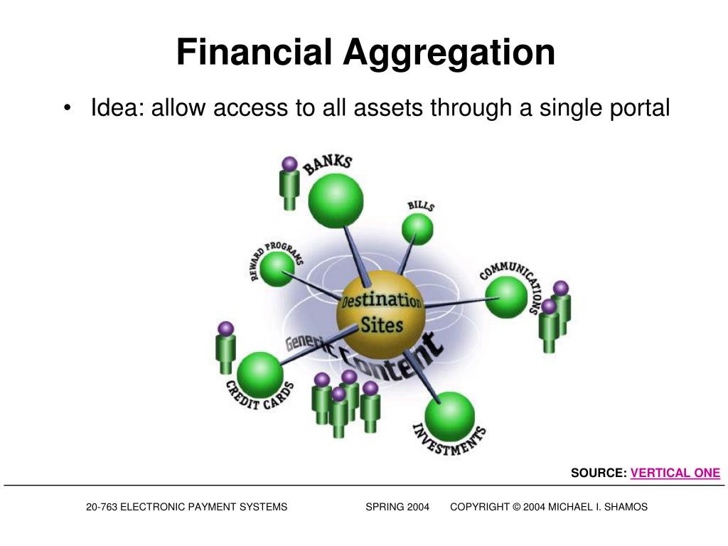 Financial Aggregation