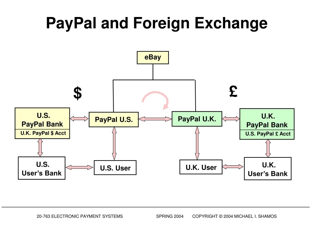 PayPal and Foreign Exchange