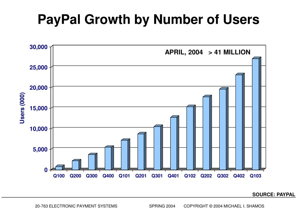 PayPal Growth by Number of Users