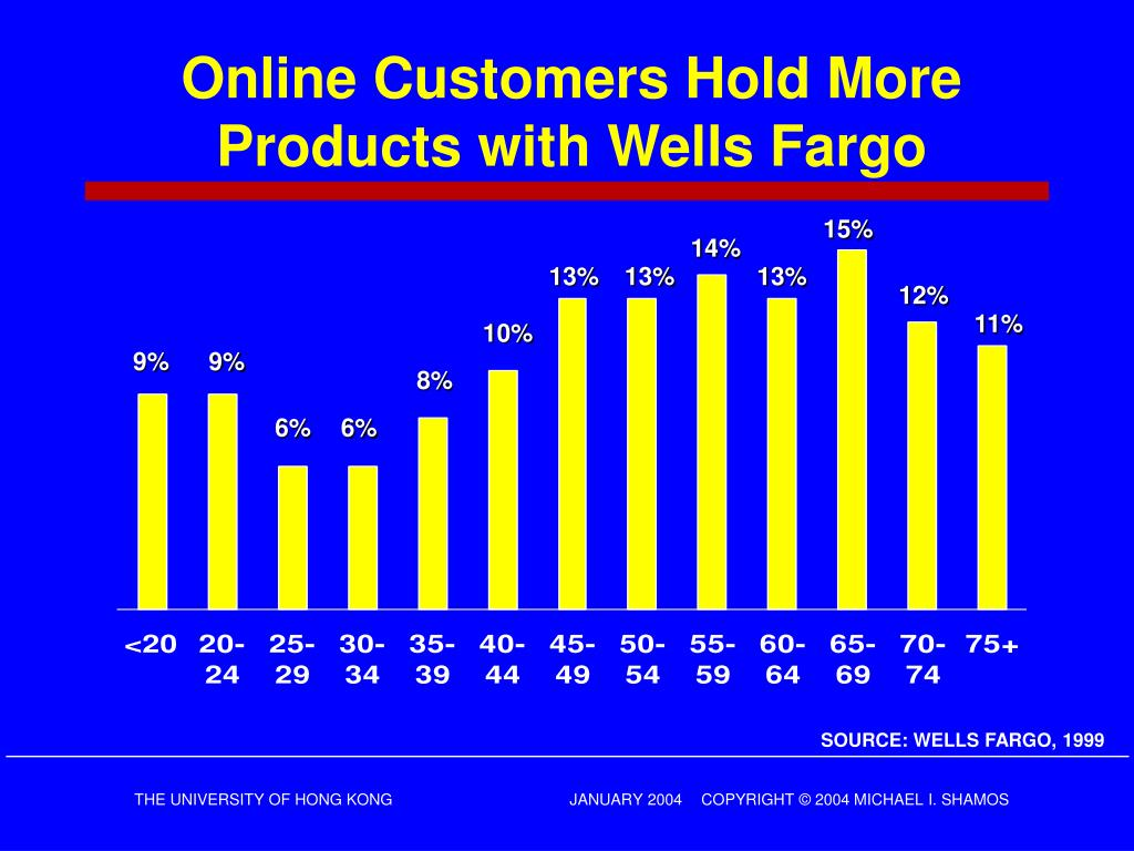 Online Customers Hold More Products with Wells Fargo