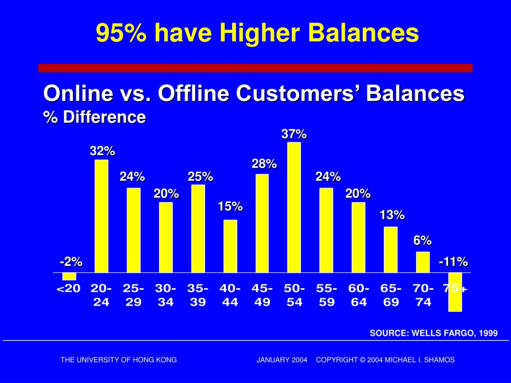 95% have Higher Balances