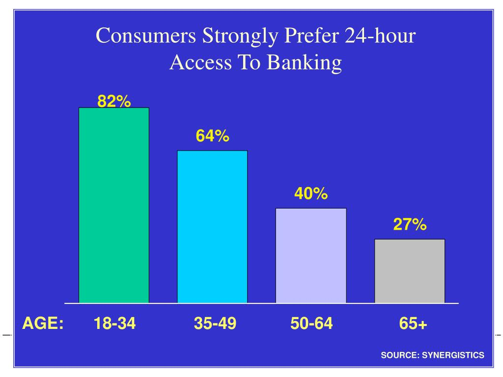Consumers Strongly Prefer 24-hour Access To Banking