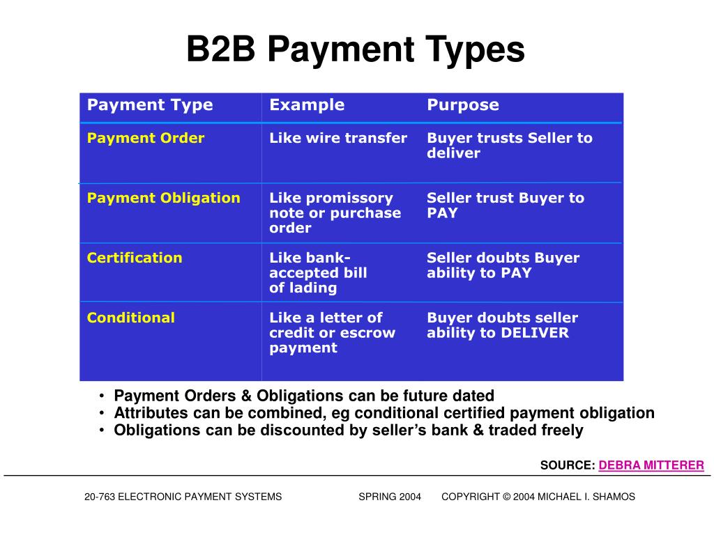 B2B Payment Types