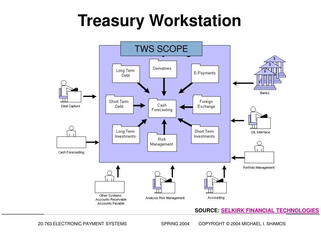 Treasury Workstation