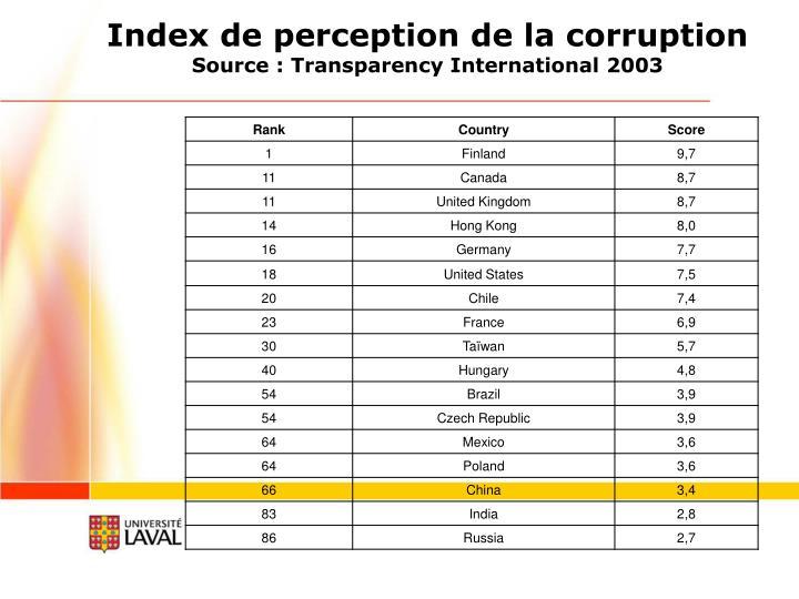 Index de perception de la corruption