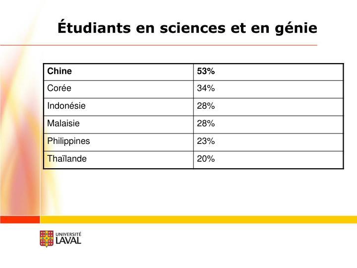 Étudiants en sciences et en génie
