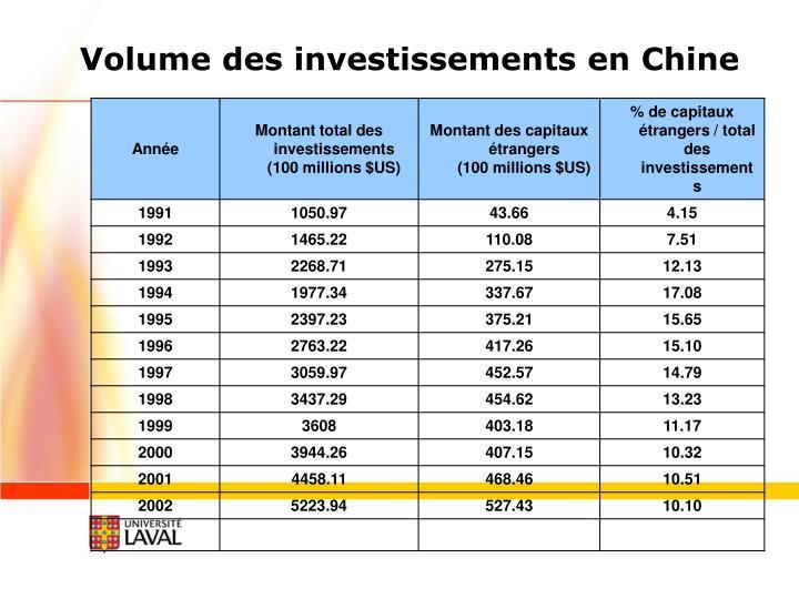 Volume des investissements en Chine