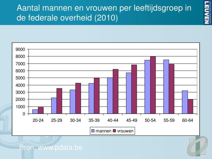 Aantal mannen en vrouwen per leeftijdsgroep in de federale overheid (2010)