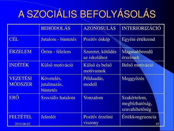 A SZOCIÁLIS BEFOLYÁSOLÁS