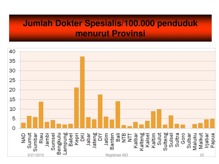 Jumlah Dokter Spesialis/100.000 penduduk menurut Provinsi