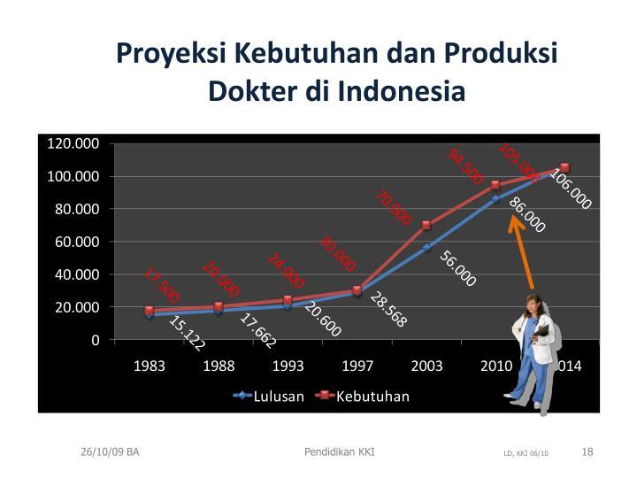 Proyeksi Kebutuhan dan Produksi Dokter di Indonesia
