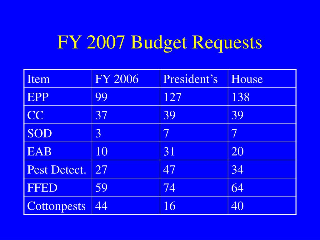 FY 2007 Budget Requests