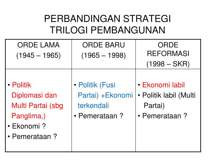 PERBANDINGAN STRATEGI
