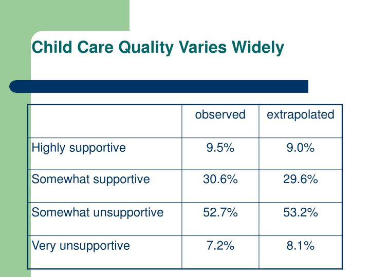 Child Care Quality Varies Widely