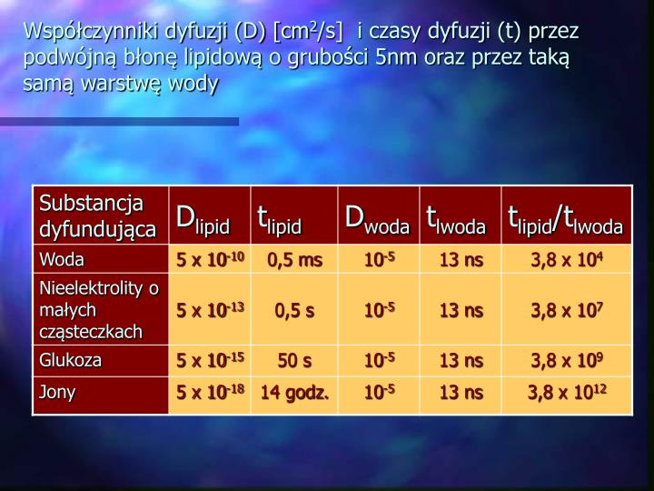 Współczynniki dyfuzji (D) [cm