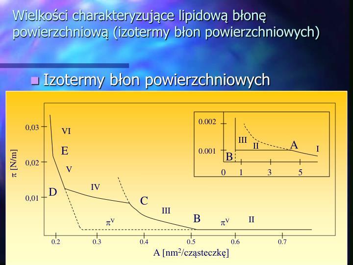 Wielkości charakteryzujące lipidową błonę powierzchniową (izotermy błon powierzchniowych)