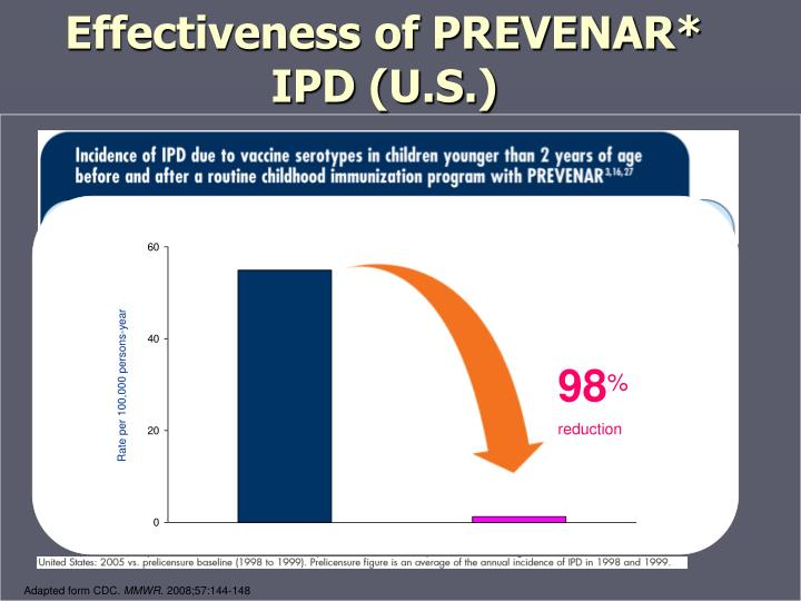 Effectiveness of PREVENAR*