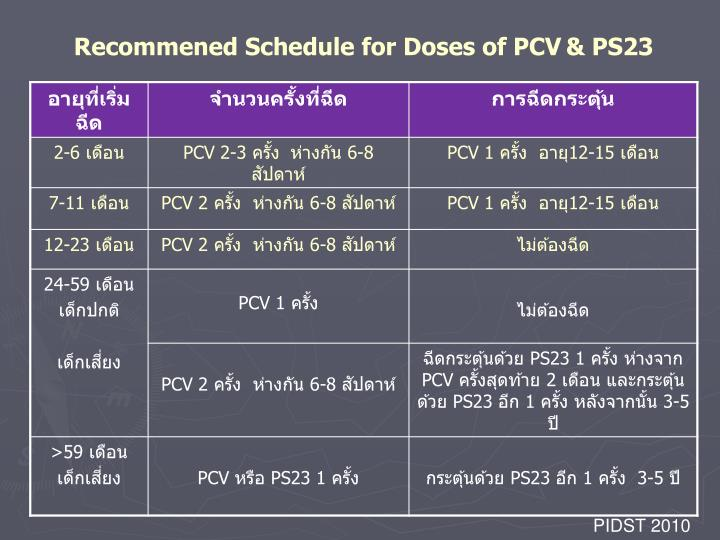 Recommened Schedule for Doses of PCV