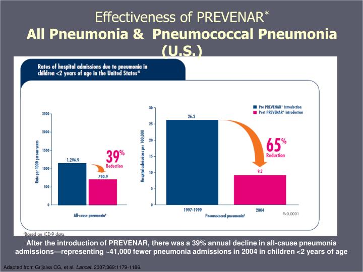 Effectiveness of PREVENAR