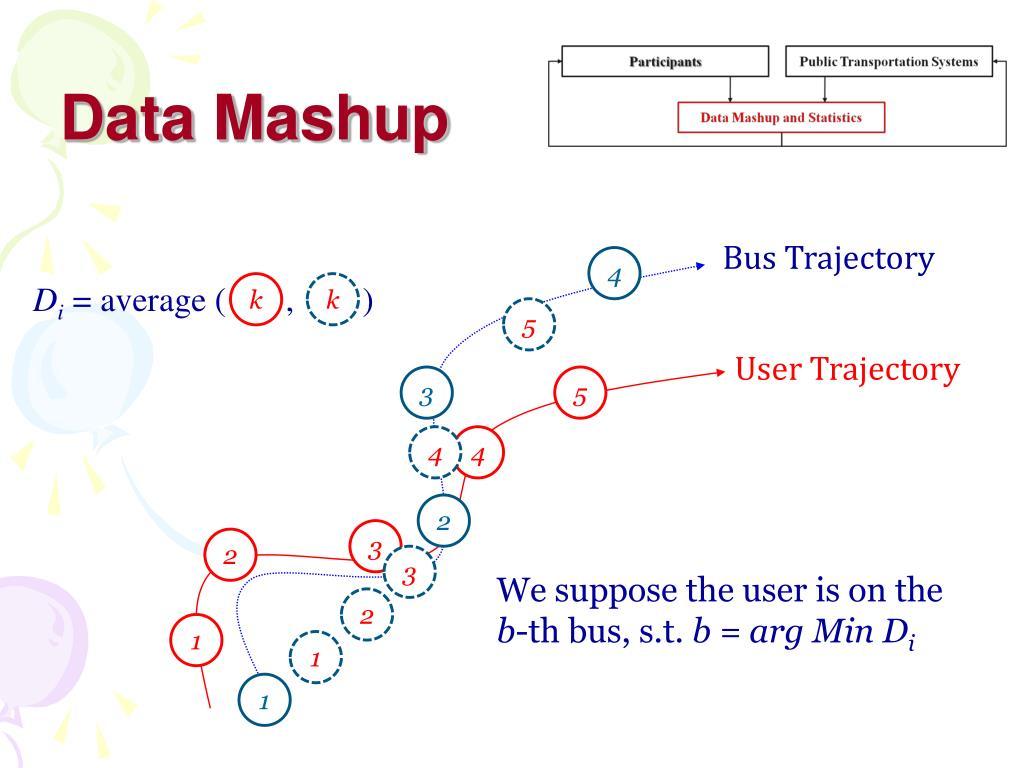 Data Mashup