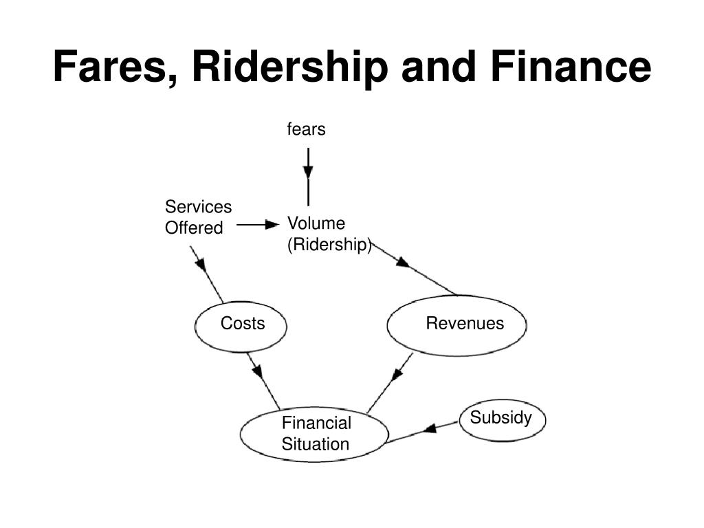 Fares, Ridership and Finance