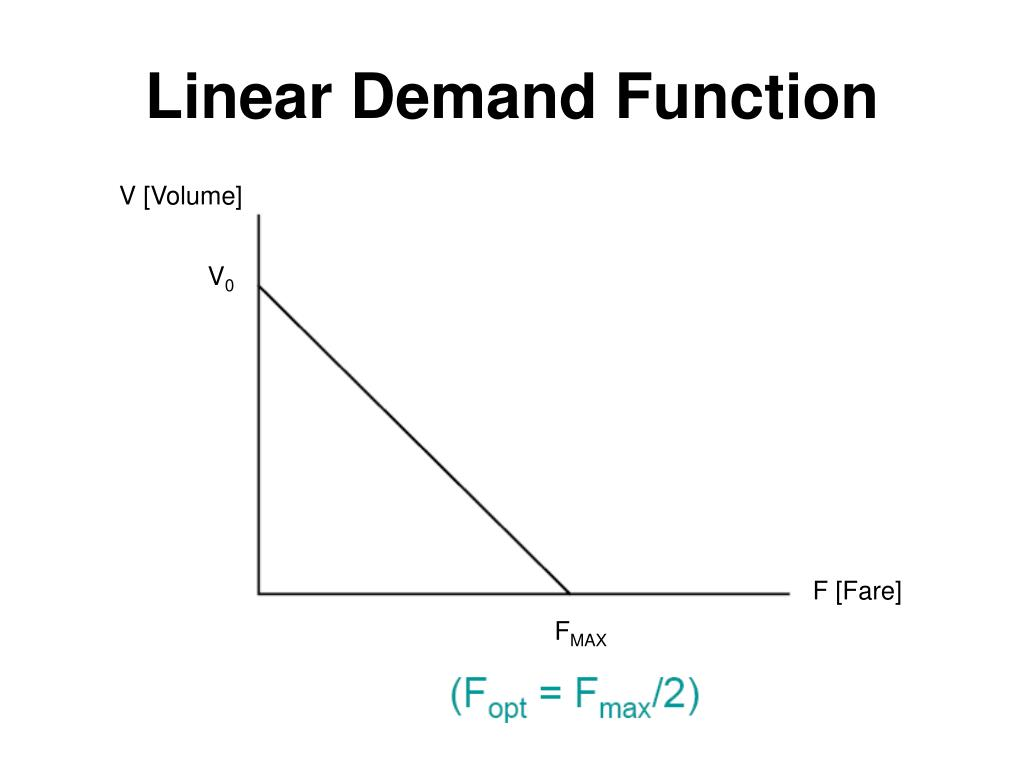 Linear Demand Function