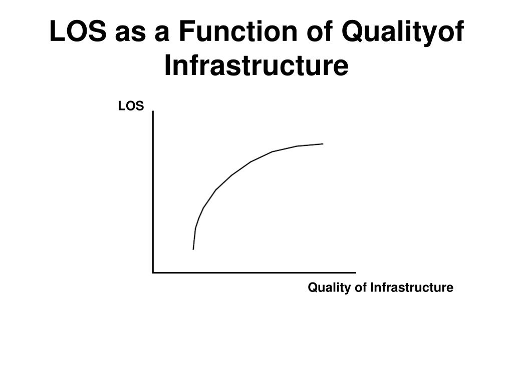LOS as a Function of Qualityof Infrastructure