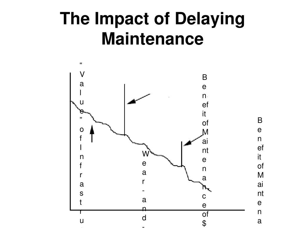 The Impact of Delaying Maintenance