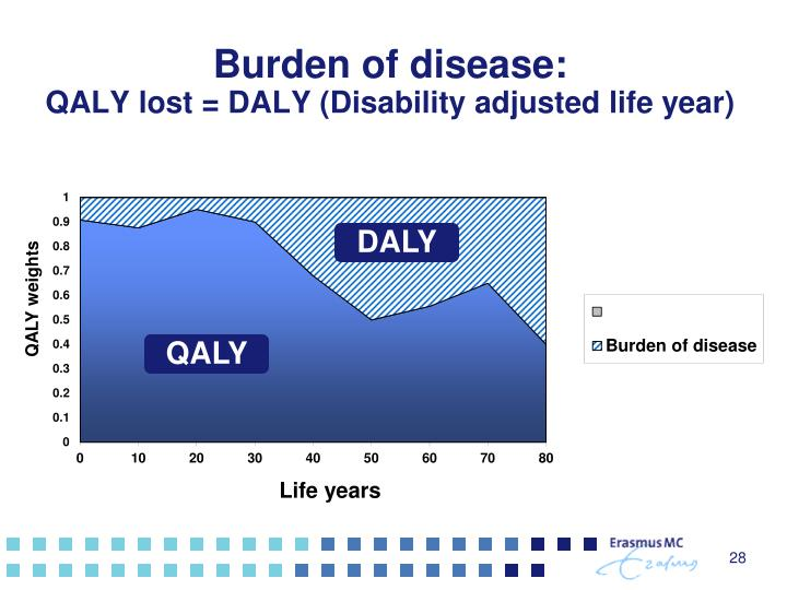 Burden of disease: