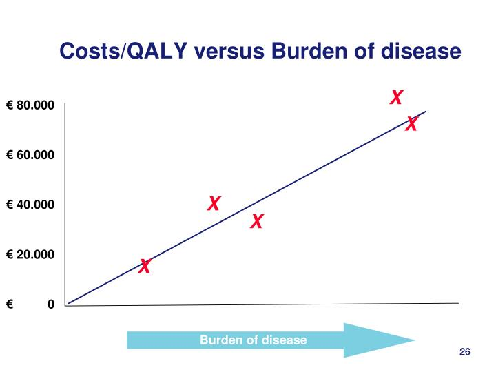Costs/QALY versus Burden of disease