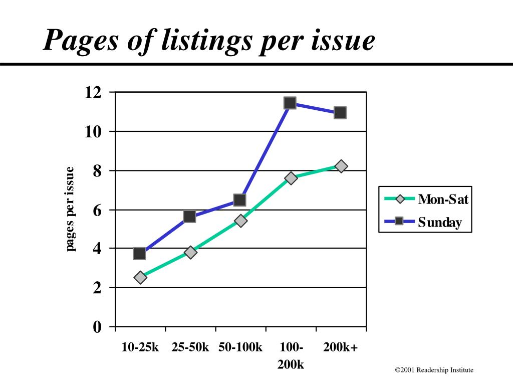Pages of listings per issue