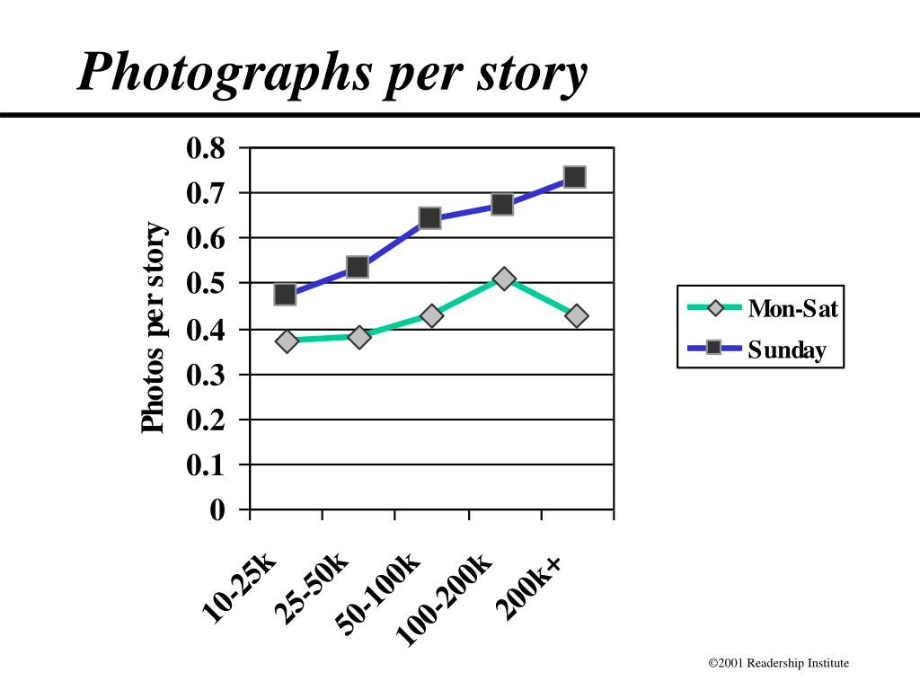 Photographs per story